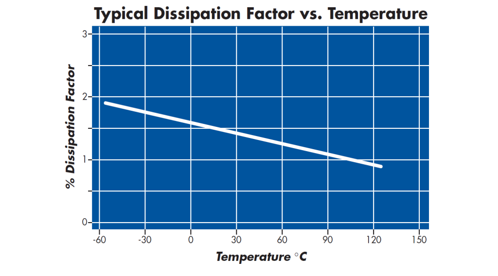 Dissipation Factor Vs Temperature X7R Capacitors