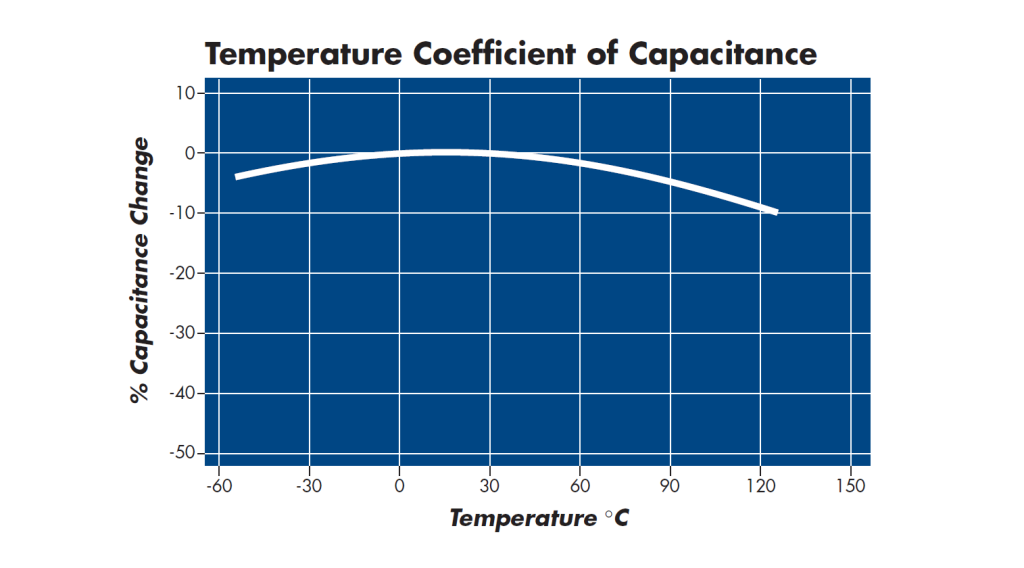 Temperature Coefficient of Capacitance X7R Capacitors