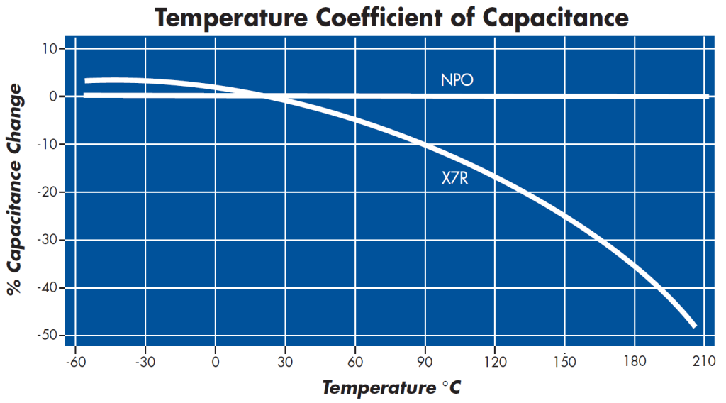 High temp X7R & NPO capacitor temperature coefficients graph